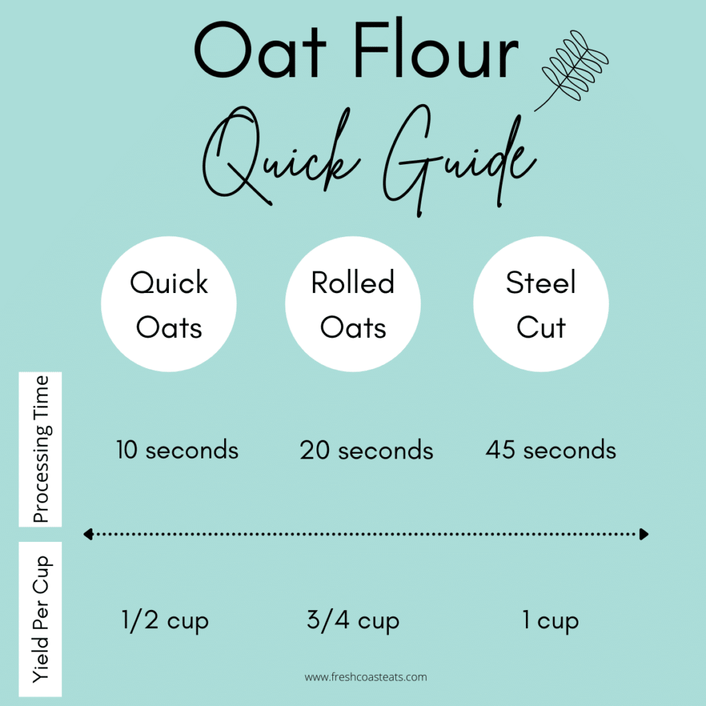 A graphic image explaining the different processing time and yield for quick, rolled and steel oats.
